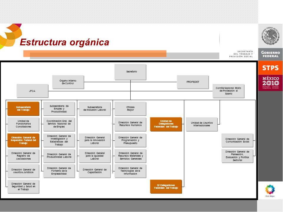 Estructura orgánica Secretario JFCA Subsecretaría del Trabajo Subsecretaría de Empleo y Productividad Subsecretaría de Inclusión Laboral Ofíciala Mayo