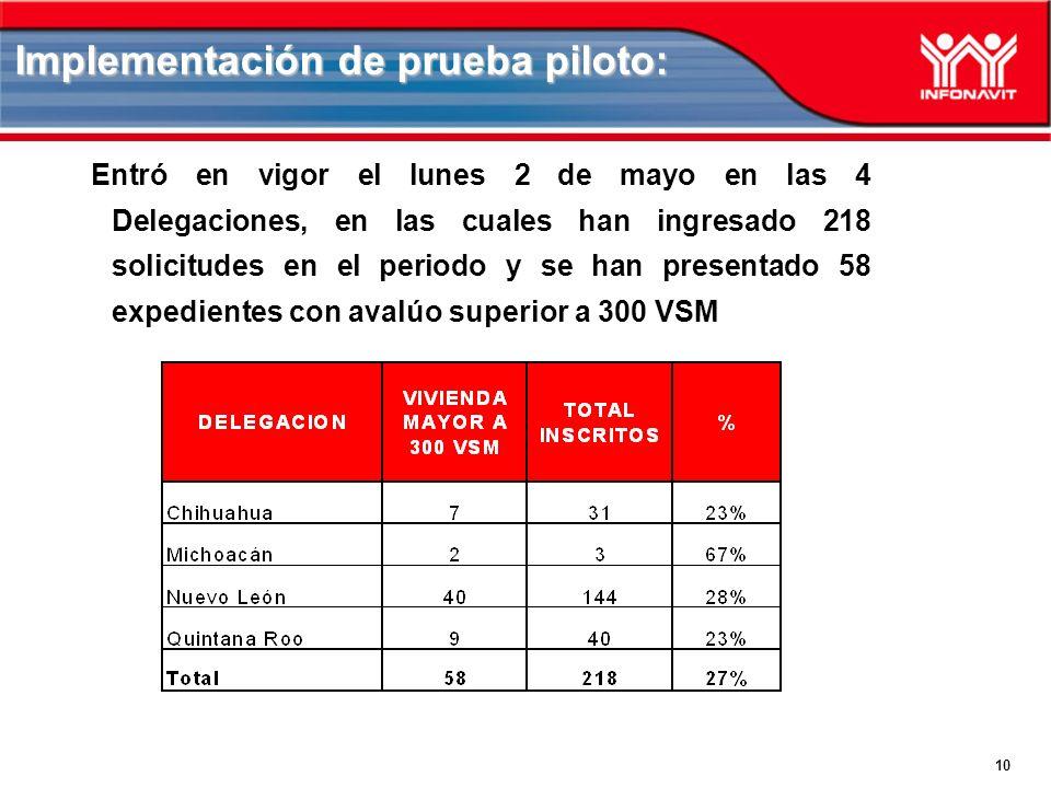 10 Implementación de prueba piloto: Entró en vigor el lunes 2 de mayo en las 4 Delegaciones, en las cuales han ingresado 218 solicitudes en el periodo