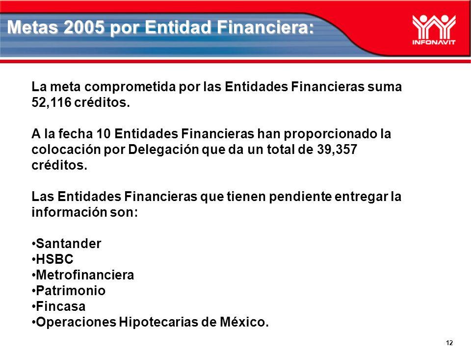 12 Metas 2005 por Entidad Financiera: La meta comprometida por las Entidades Financieras suma 52,116 créditos. A la fecha 10 Entidades Financieras han
