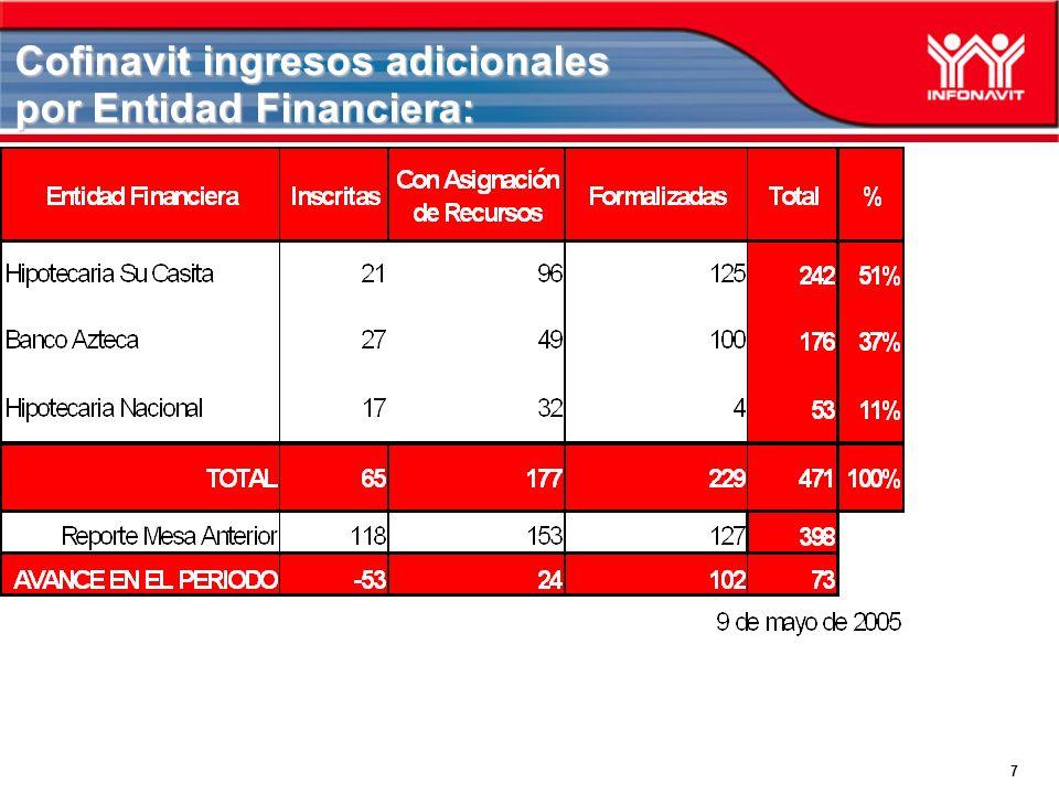 7 Cofinavit ingresos adicionales por Entidad Financiera: