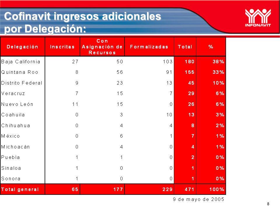 9 Cofin ingresos adicionales, evaluación: A partir de que se liberó el 1° de abril el nuevo tope de ingreso salarial para este producto han ingresado 281 solicitudes, de las cuales 68 tienen un ingreso mayor a 2.0 VSM, es decir, el 24%.