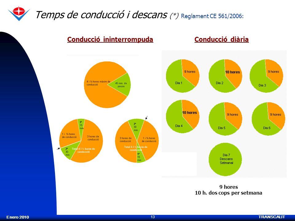 TRANSCALIT 13 Enero 2010 Temps de conducció i descans (*) Reglament CE 561/2006: Conducció ininterrompudaConducció diària 9 hores 10 h. dos cops per s