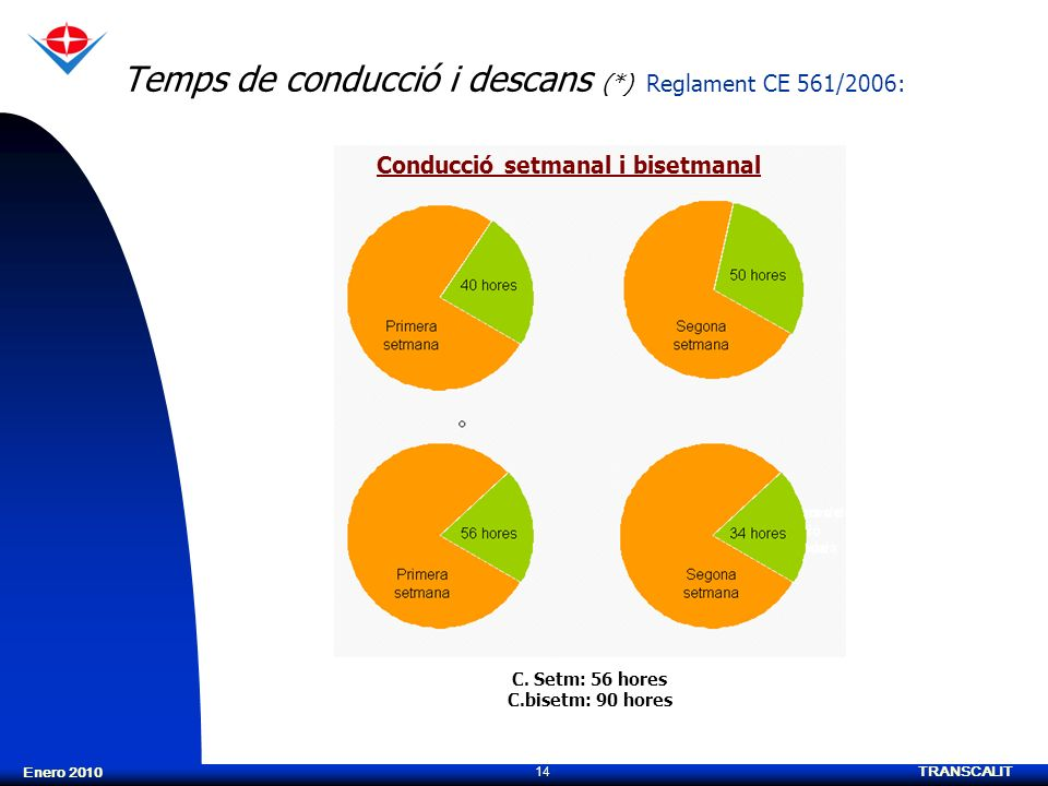 TRANSCALIT 14 Enero 2010 Temps de conducció i descans (*) Reglament CE 561/2006: C. Setm: 56 hores C.bisetm: 90 hores Conducció setmanal i bisetmanal