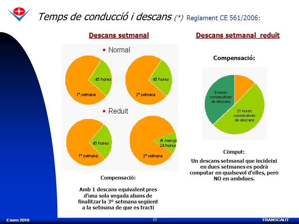 TRANSCALIT 17 Enero 2010 Temps de conducció i descans (*) Reglament CE 561/2006: Descans setmanalDescans setmanal reduït Compensació: Amb 1 descans eq