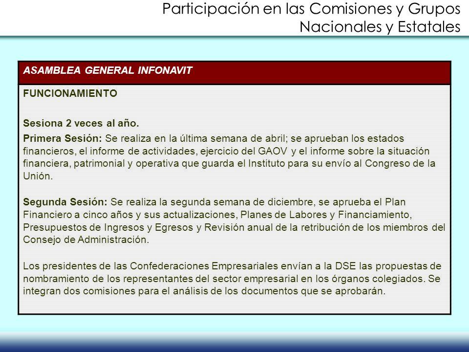 ASAMBLEA GENERAL INFONAVIT FUNCIONAMIENTO Sesiona 2 veces al año. Primera Sesión: Se realiza en la última semana de abril; se aprueban los estados fin