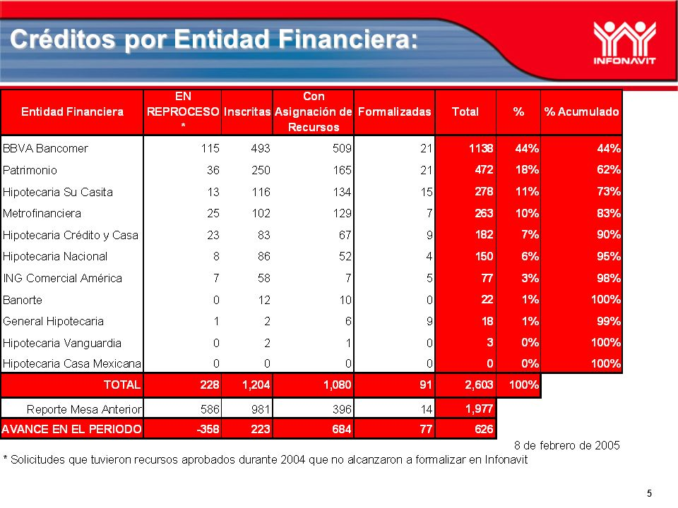 5 Créditos por Entidad Financiera:
