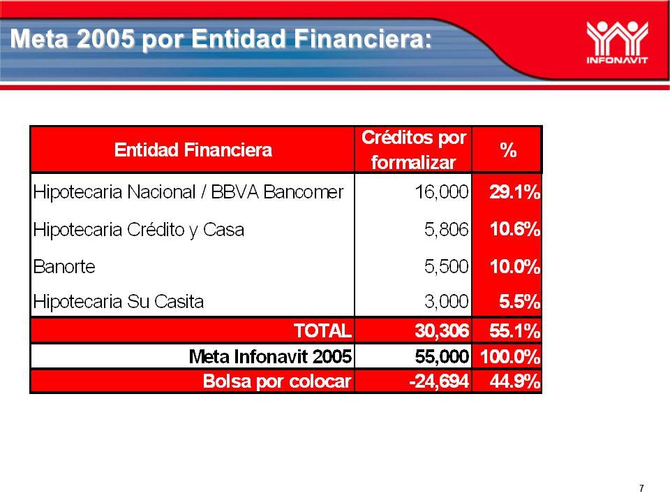 7 Meta 2005 por Entidad Financiera: