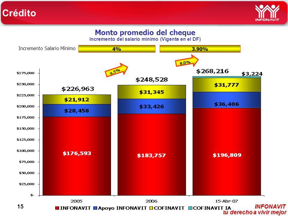 INFONAVIT tu derecho a vivir mejor tu derecho a vivir mejor 15 Monto promedio del cheque Incremento del salario mínimo (Vigente en el DF) Incremento Salario Mínimo Crédito 4% 3.90%
