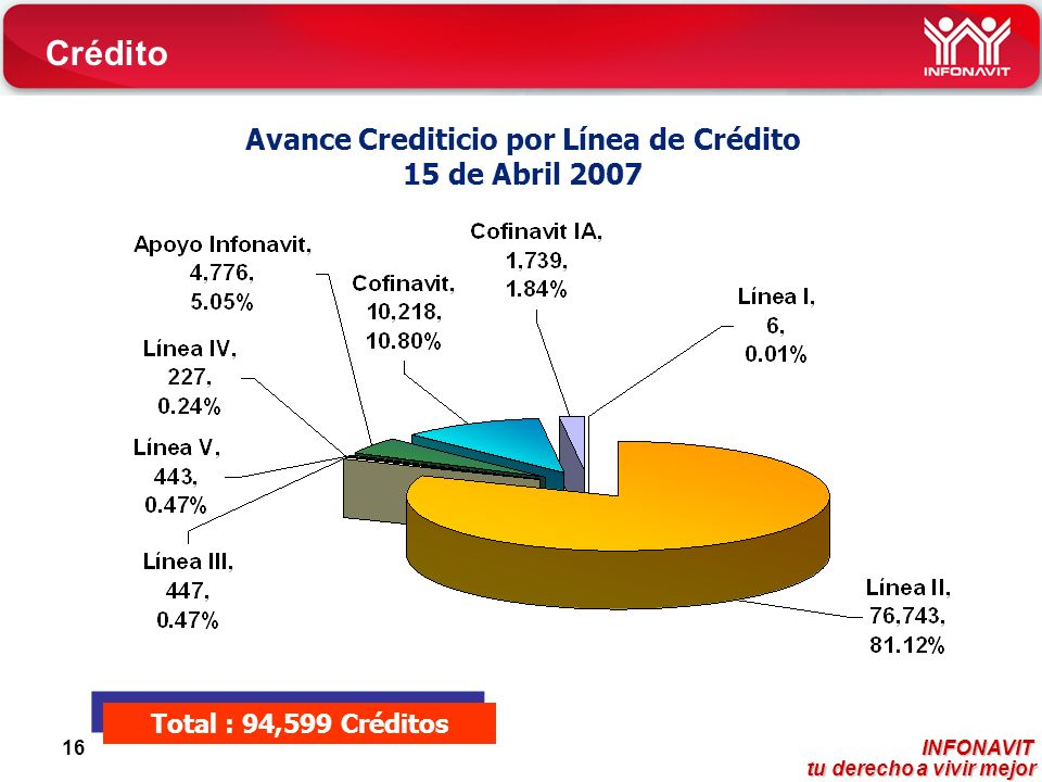 INFONAVIT tu derecho a vivir mejor tu derecho a vivir mejor 16 Total : 94,599 Créditos Avance Crediticio por Línea de Crédito 15 de Abril 2007 Crédito