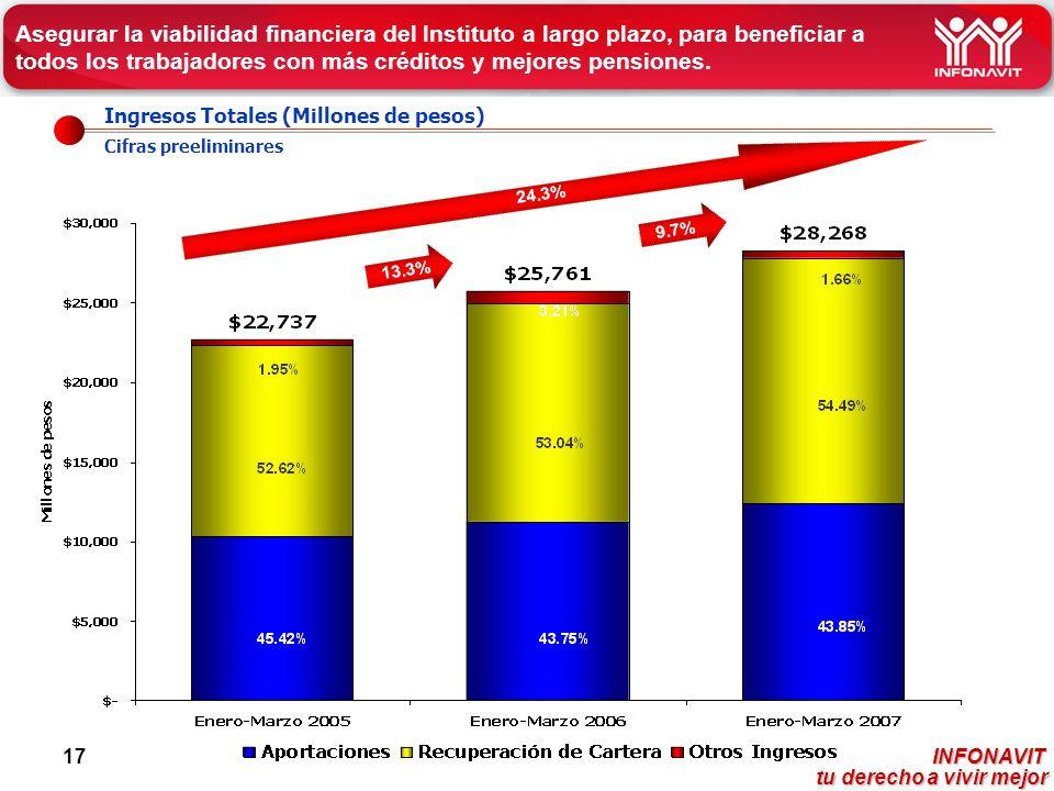 INFONAVIT tu derecho a vivir mejor tu derecho a vivir mejor 17 Ingresos Totales (Millones de pesos) Cifras preeliminares Asegurar la viabilidad financiera del Instituto a largo plazo, para beneficiar a todos los trabajadores con más créditos y mejores pensiones.
