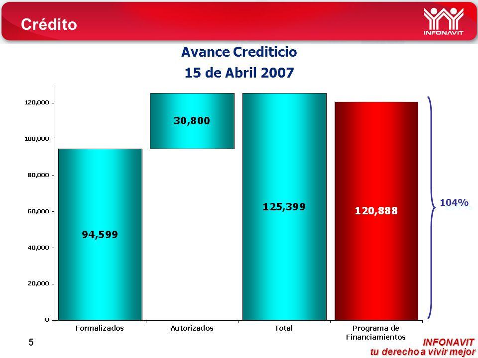 INFONAVIT tu derecho a vivir mejor tu derecho a vivir mejor 5 104% Avance Crediticio 15 de Abril 2007 Crédito