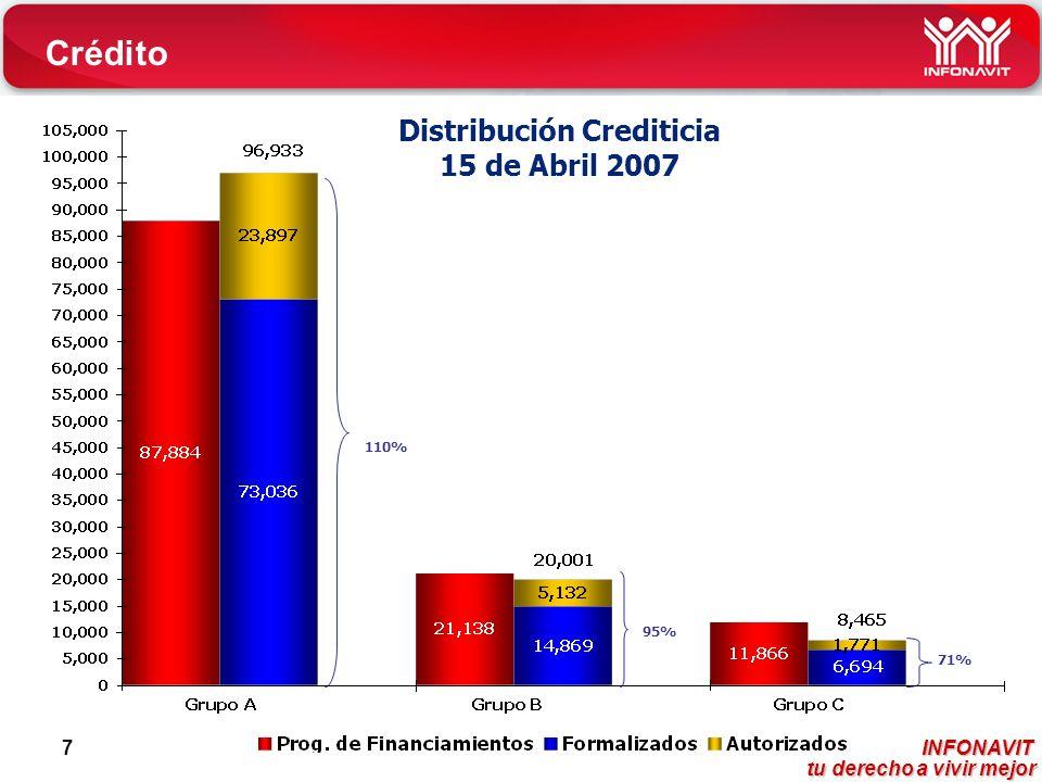 INFONAVIT tu derecho a vivir mejor tu derecho a vivir mejor 7 Distribución Crediticia 15 de Abril 2007 110% 95% 71% Crédito