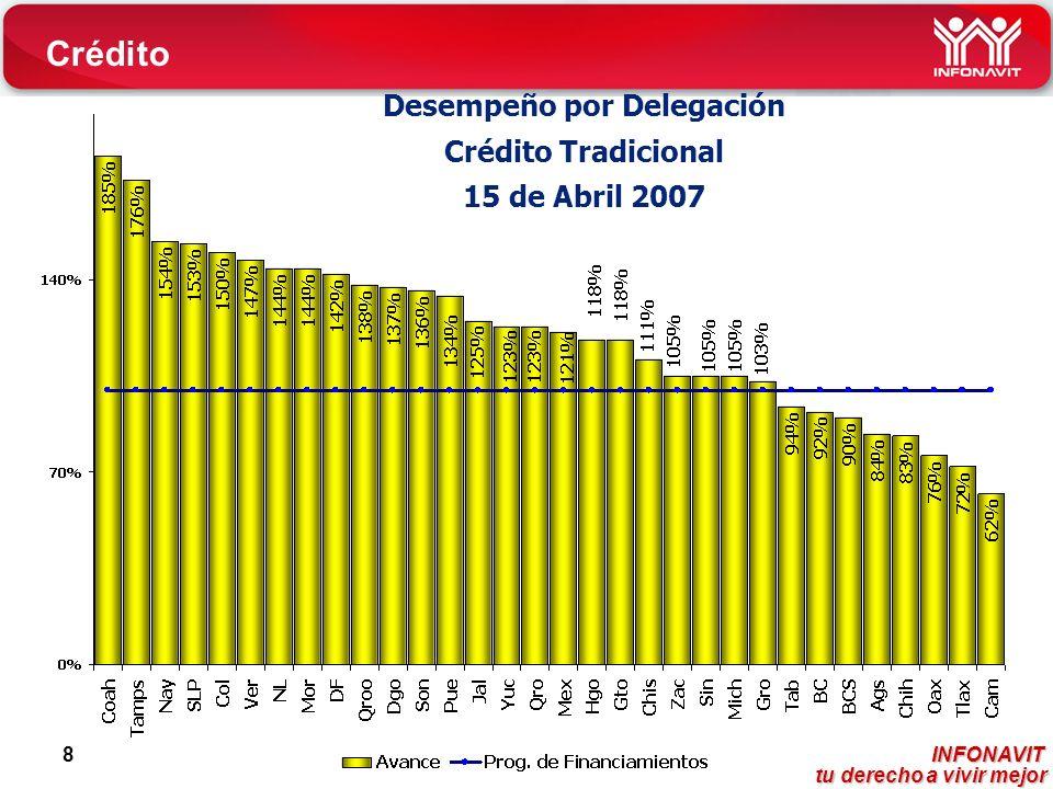 INFONAVIT tu derecho a vivir mejor tu derecho a vivir mejor 8 Desempeño por Delegación Crédito Tradicional 15 de Abril 2007 Crédito