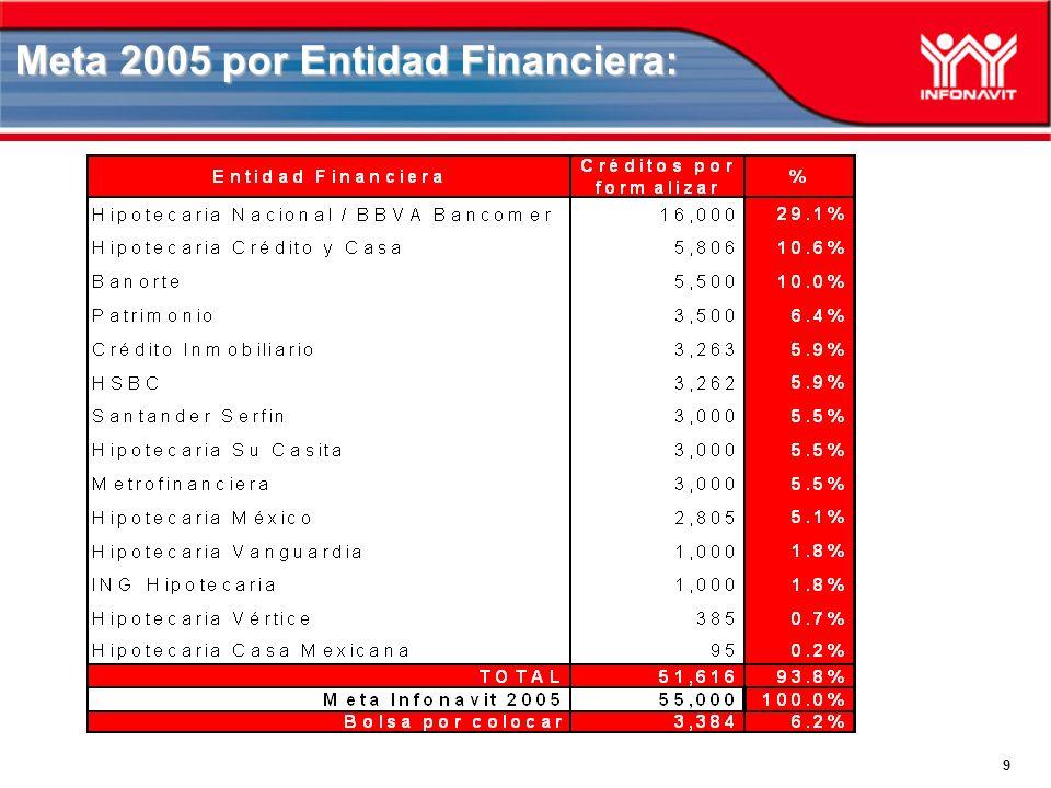 9 Meta 2005 por Entidad Financiera: