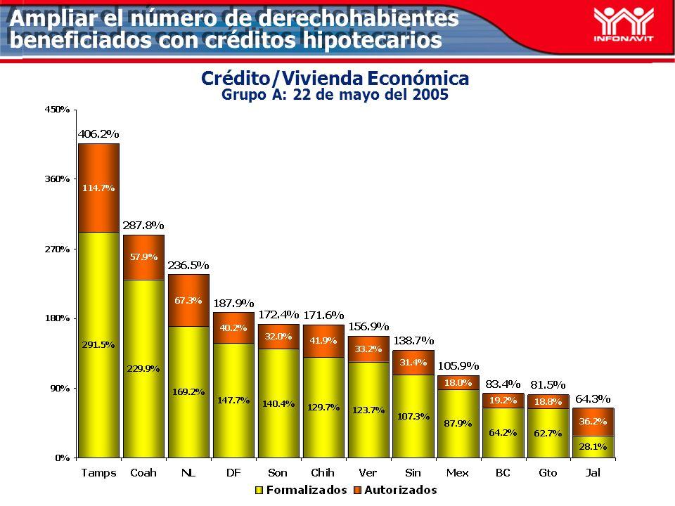 Crédito/Vivienda Económica Grupo A: 22 de mayo del 2005 Ampliar el número de derechohabientes beneficiados con créditos hipotecarios