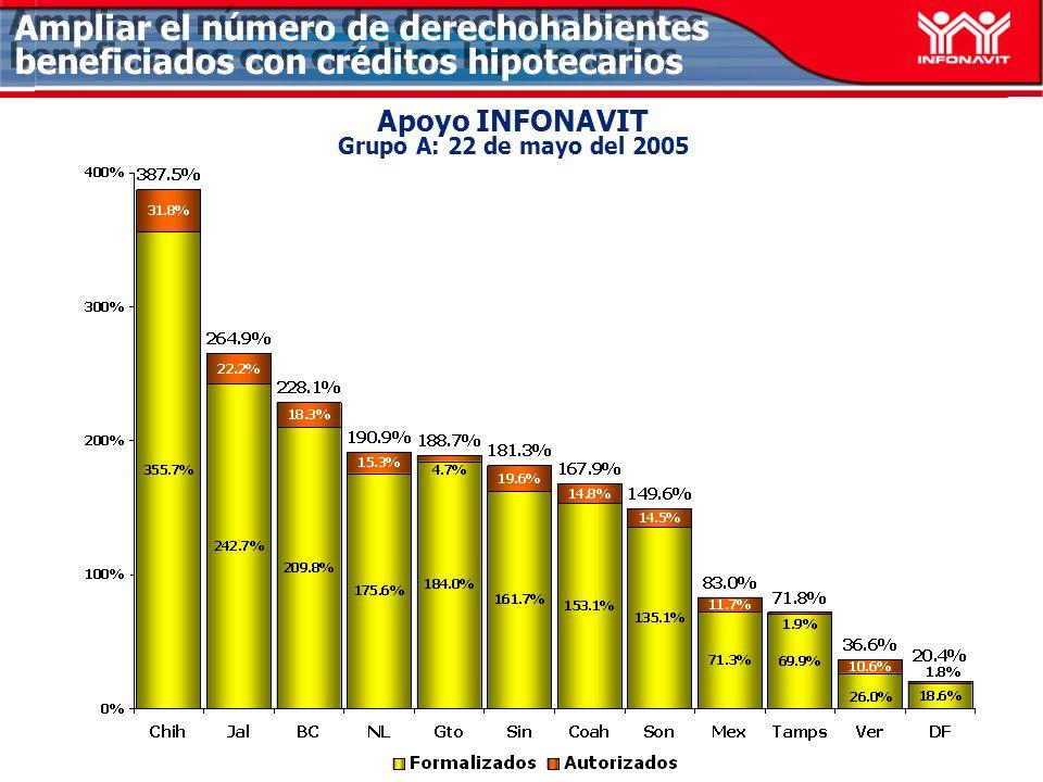Apoyo INFONAVIT Grupo A: 22 de mayo del 2005 Ampliar el número de derechohabientes beneficiados con créditos hipotecarios