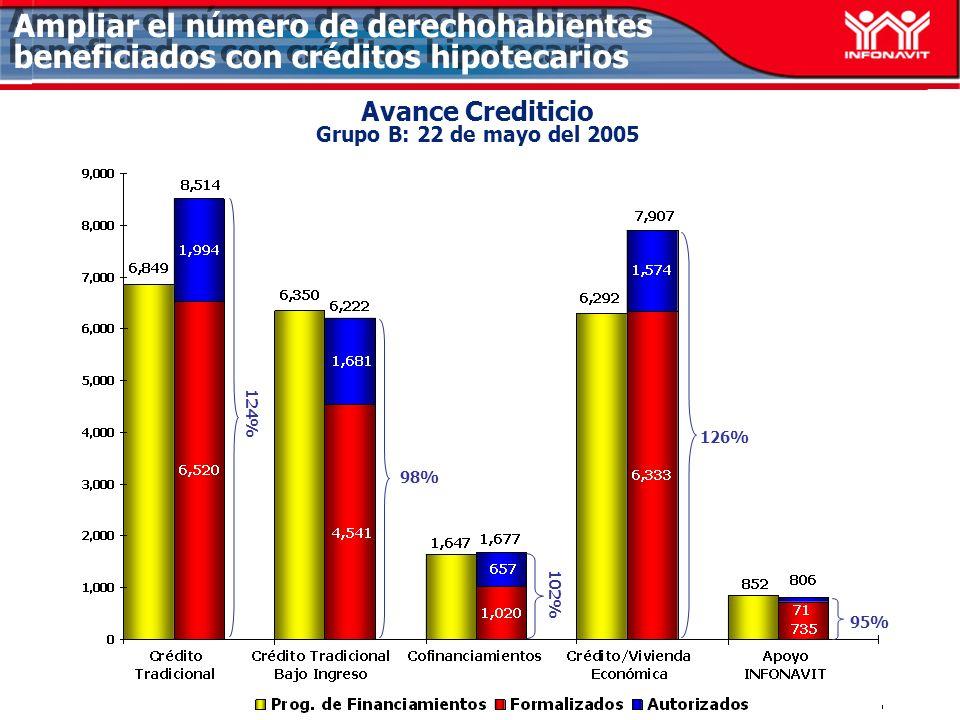 Avance Crediticio Grupo B: 22 de mayo del 2005 98% 95% Ampliar el número de derechohabientes beneficiados con créditos hipotecarios 126% 124% 102%
