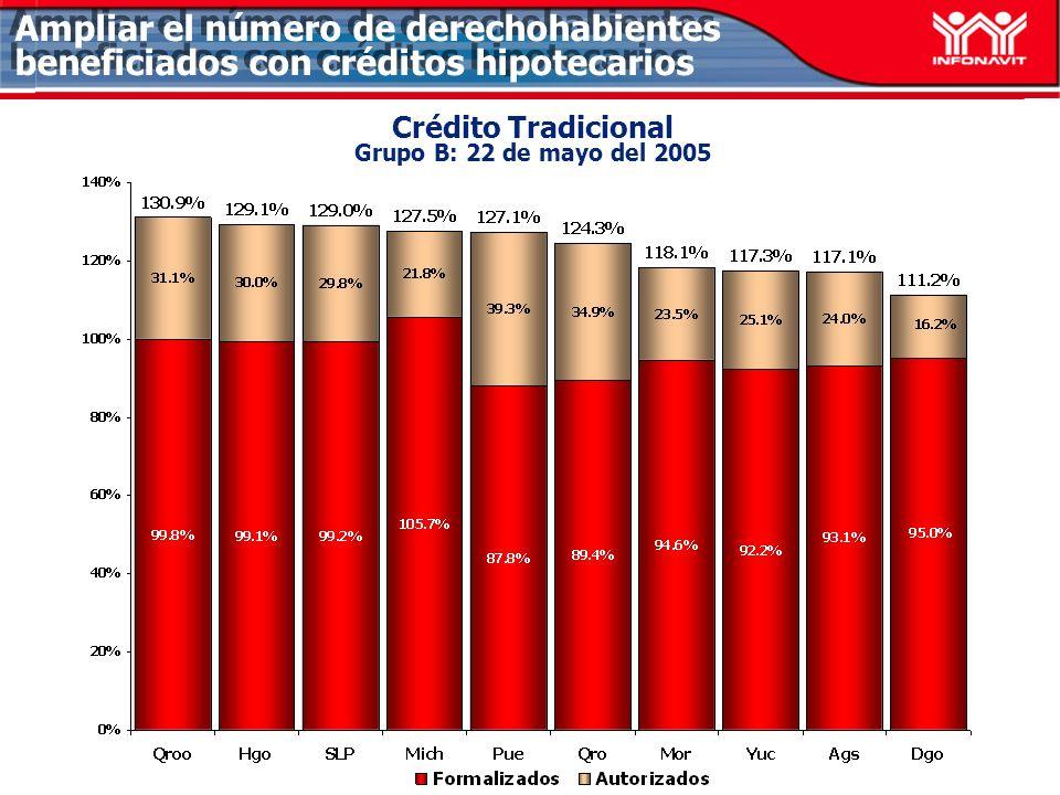 Ampliar el número de derechohabientes beneficiados con créditos hipotecarios Crédito Tradicional Grupo B: 22 de mayo del 2005