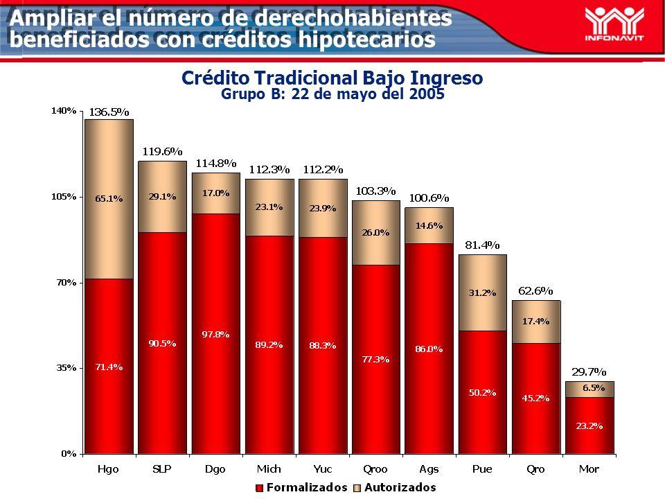 Ampliar el número de derechohabientes beneficiados con créditos hipotecarios Crédito Tradicional Bajo Ingreso Grupo B: 22 de mayo del 2005