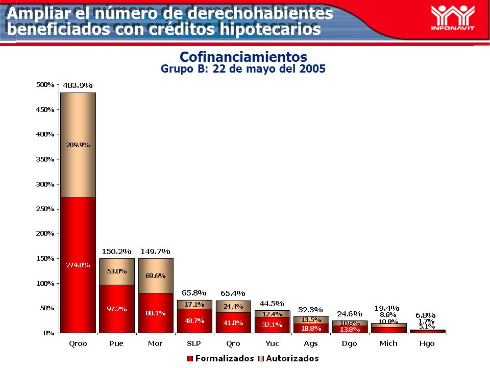 Cofinanciamientos Grupo B: 22 de mayo del 2005 Ampliar el número de derechohabientes beneficiados con créditos hipotecarios