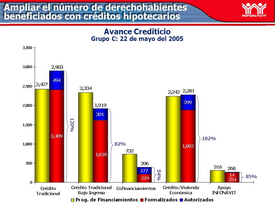 Avance Crediticio Grupo C: 22 de mayo del 2005 82% 102% 85% Ampliar el número de derechohabientes beneficiados con créditos hipotecarios 54% 120%