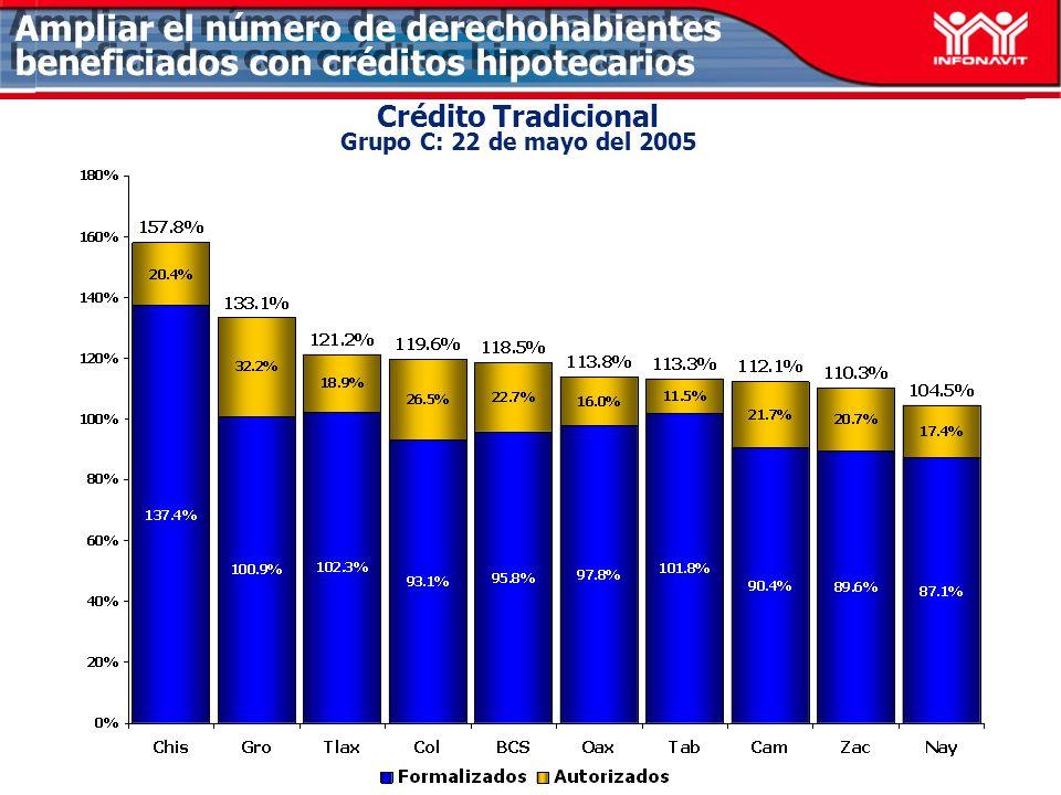 Ampliar el número de derechohabientes beneficiados con créditos hipotecarios Crédito Tradicional Grupo C: 22 de mayo del 2005