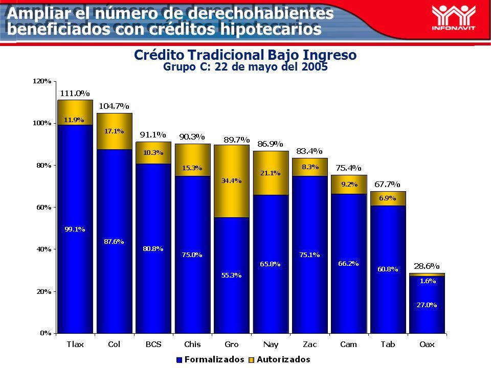 Crédito Tradicional Bajo Ingreso Grupo C: 22 de mayo del 2005 Ampliar el número de derechohabientes beneficiados con créditos hipotecarios