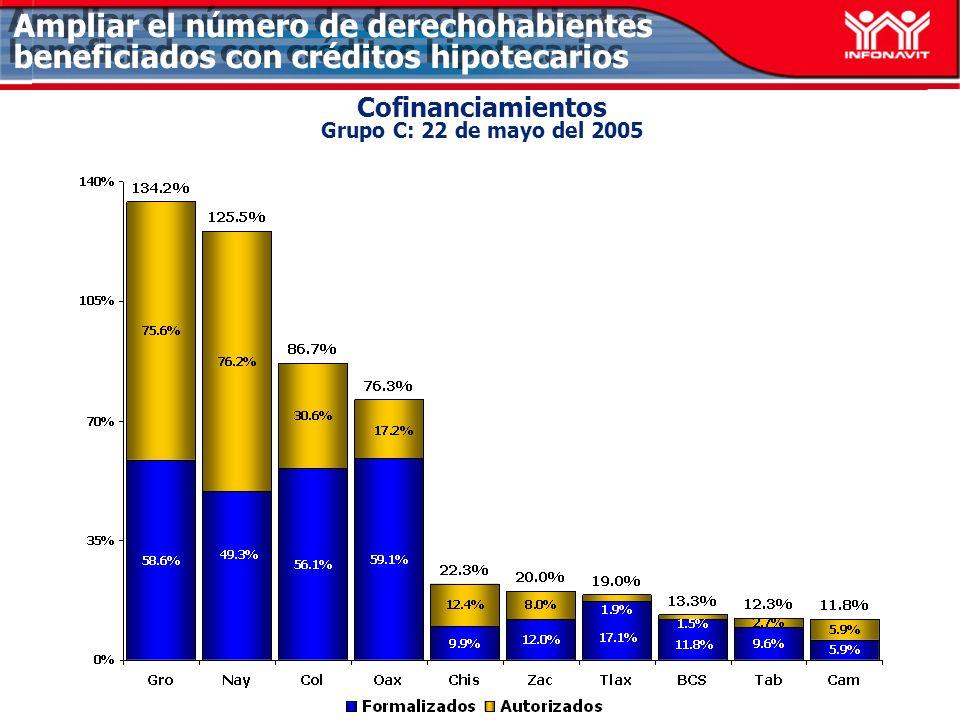 Cofinanciamientos Grupo C: 22 de mayo del 2005 Ampliar el número de derechohabientes beneficiados con créditos hipotecarios