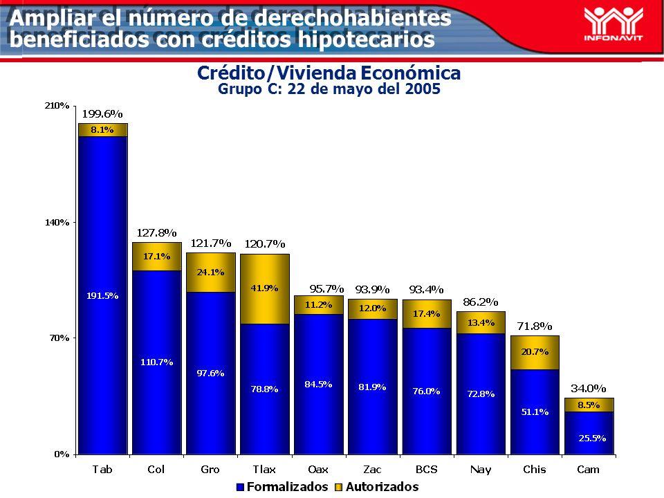 Crédito/Vivienda Económica Grupo C: 22 de mayo del 2005 Ampliar el número de derechohabientes beneficiados con créditos hipotecarios
