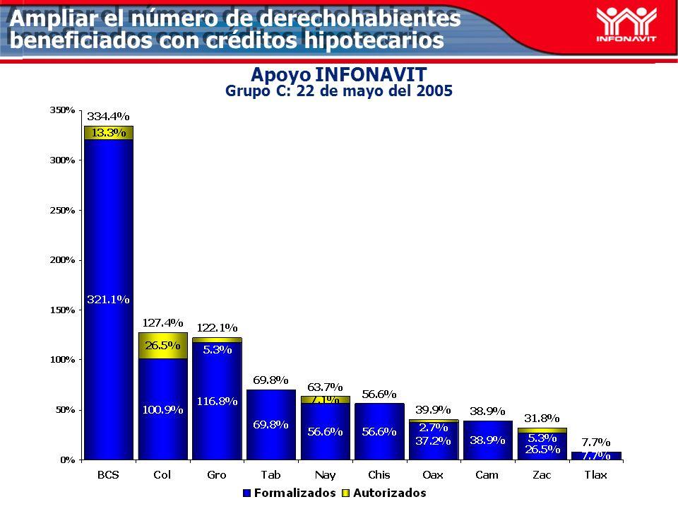 Apoyo INFONAVIT Grupo C: 22 de mayo del 2005 Ampliar el número de derechohabientes beneficiados con créditos hipotecarios