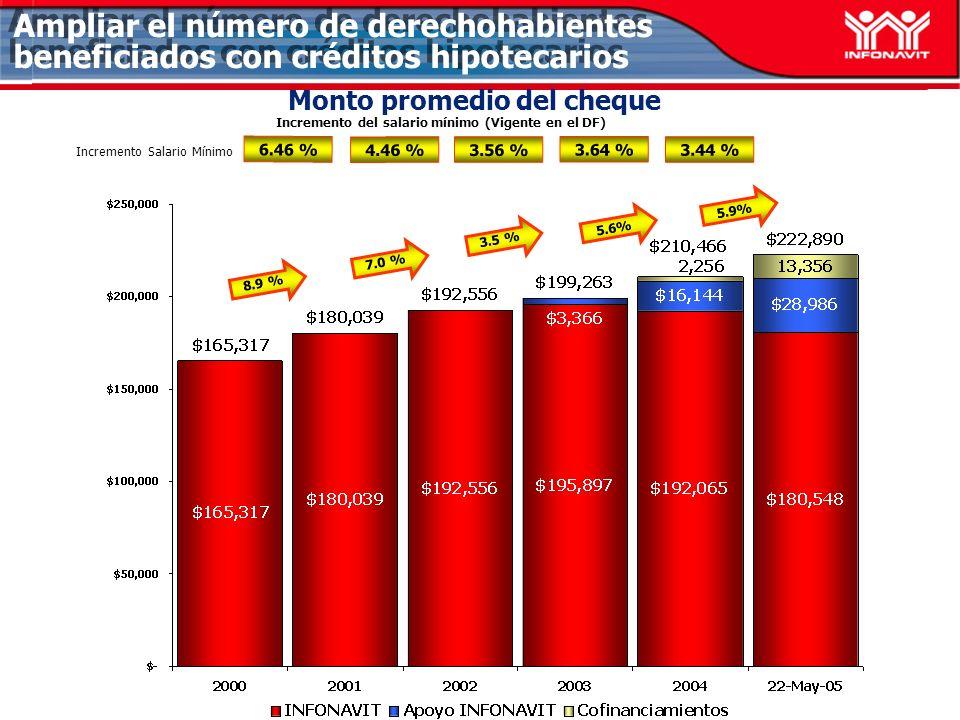 Monto promedio del cheque 6.46 % 4.46 % 3.56 % Incremento del salario mínimo (Vigente en el DF) 3.64 % Incremento Salario Mínimo 3.44 % 8.9 % 7.0 % 3.5 % 5.6% 5.9% Ampliar el número de derechohabientes beneficiados con créditos hipotecarios