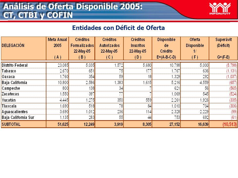 Análisis de Oferta Disponible 2005: CT, CTBI y COFIN Entidades con Déficit de Oferta