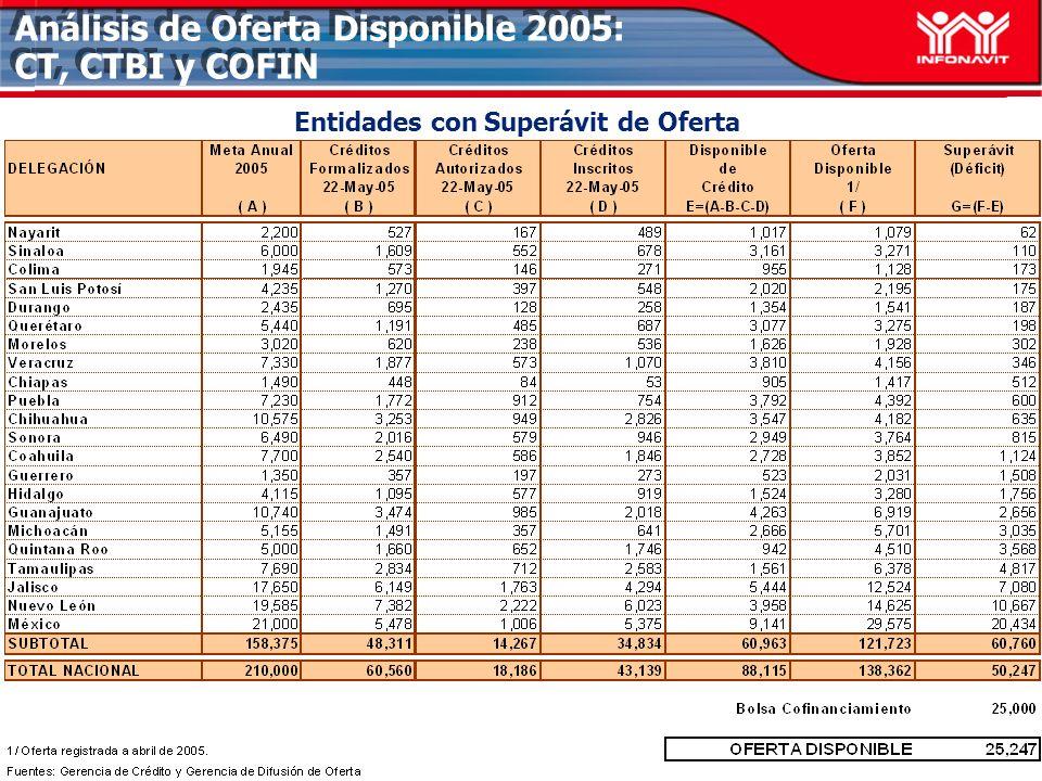 Análisis de Oferta Disponible 2005: CT, CTBI y COFIN Entidades con Superávit de Oferta