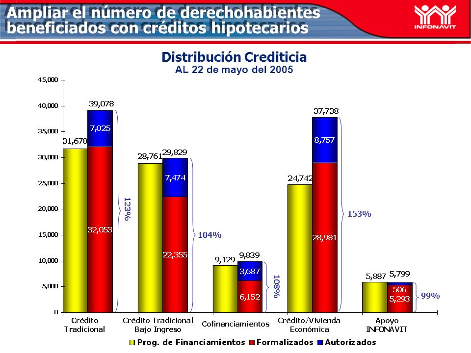 Distribución Crediticia AL 22 de mayo del 2005 99% 104% 123% Ampliar el número de derechohabientes beneficiados con créditos hipotecarios 153% 108%