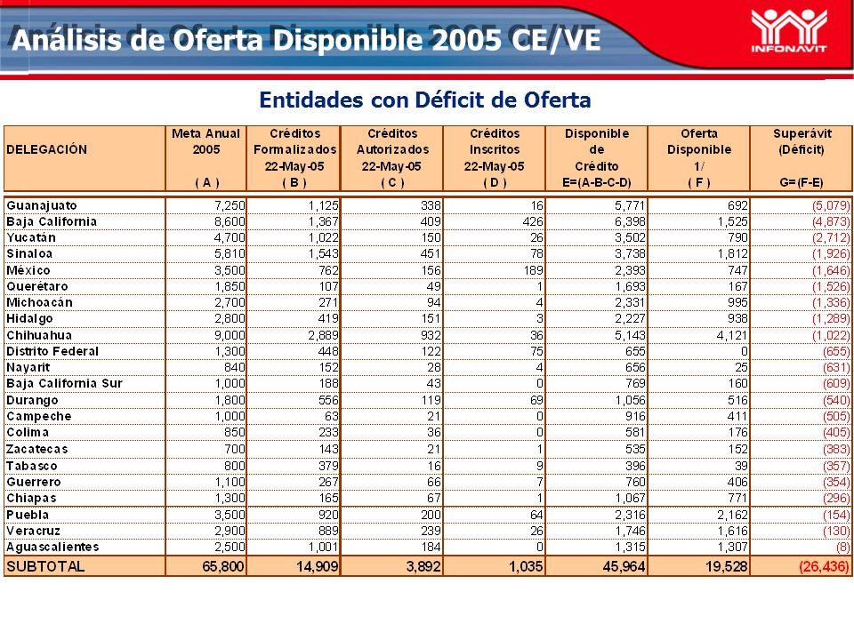 Análisis de Oferta Disponible 2005 CE/VE Entidades con Déficit de Oferta