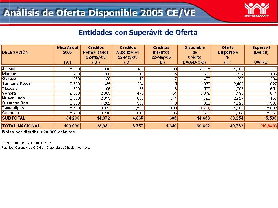 Análisis de Oferta Disponible 2005 CE/VE Entidades con Superávit de Oferta