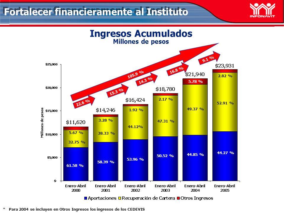Ingresos Acumulados Millones de pesos Fortalecer financieramente al Instituto * Para 2004 se incluyen en Otros Ingresos los ingresos de los CEDEVIS 15.3 % 14.3 % 105.9 % 38.33 % 58.39 % 3.28 % 44.12% 53.96 % 2.17 % 52.91 % 44.27 % 2.82 % 49.37 % 5.78 % 50.52 % 9.1 % 44.85 % 47.31 % 1.92 % 16.8 % 61.58 % 32.75 % 5.67 % 22.6 %