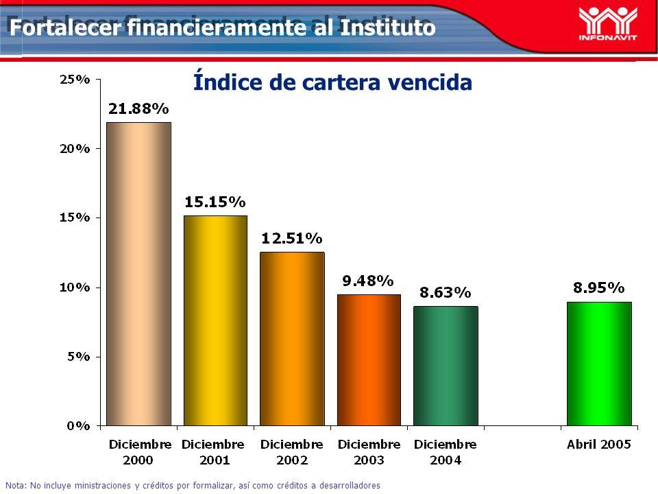 Índice de cartera vencida Nota: No incluye ministraciones y créditos por formalizar, así como créditos a desarrolladores Fortalecer financieramente al Instituto
