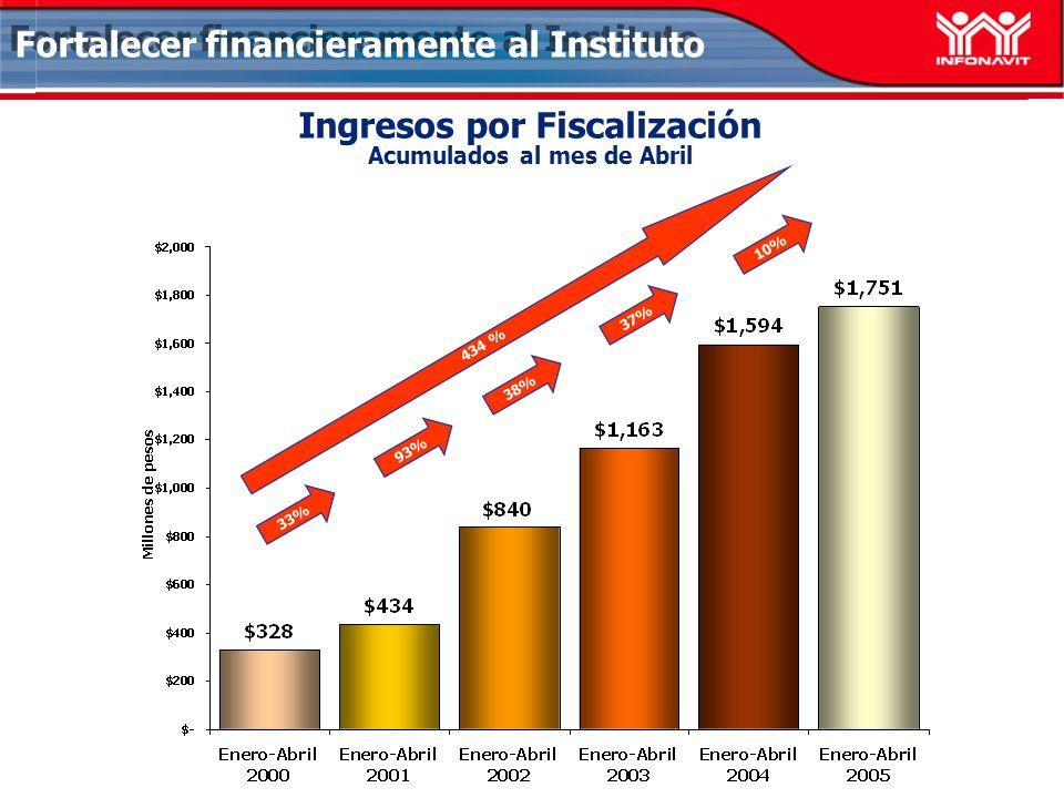 Ingresos por Fiscalización Acumulados al mes de Abril Fortalecer financieramente al Instituto 434 % 10% 38% 37% 93% 33%