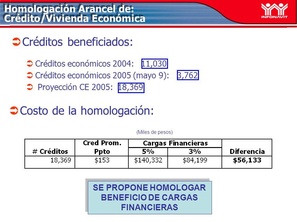 Homologación Arancel de: Crédito/Vivienda Económica Créditos beneficiados: Créditos económicos 2004: 11,030 Créditos económicos 2005 (mayo 9): 3,762 Proyección CE 2005: 18,369 Costo de la homologación: (Miles de pesos) SE PROPONE HOMOLOGAR BENEFICIO DE CARGAS FINANCIERAS