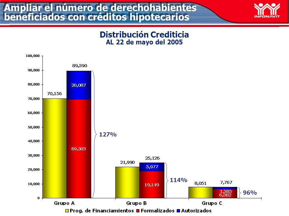 Avance Crediticio por línea de crédito Al 22 de mayo del 2005 Total LII: 79,938 : 89.28% (Sin considerar Apoyo INFONAVIT) Total LII: 79,938 : 89.28% (Sin considerar Apoyo INFONAVIT) Ampliar el número de derechohabientes beneficiados con créditos hipotecarios