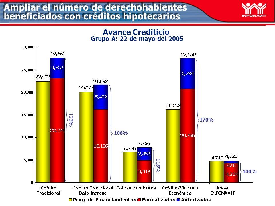 Apoyo INFONAVIT Grupo B: 22 de mayo del 2005 Ampliar el número de derechohabientes beneficiados con créditos hipotecarios