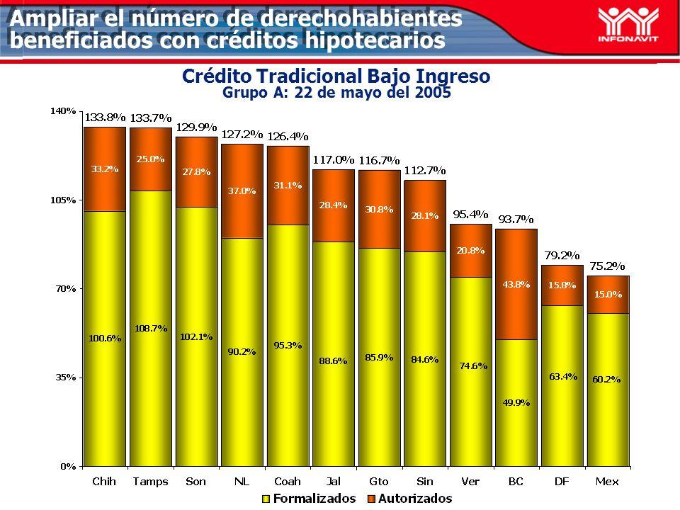 Ampliar el número de derechohabientes beneficiados con créditos hipotecarios Crédito Tradicional Bajo Ingreso Grupo A: 22 de mayo del 2005