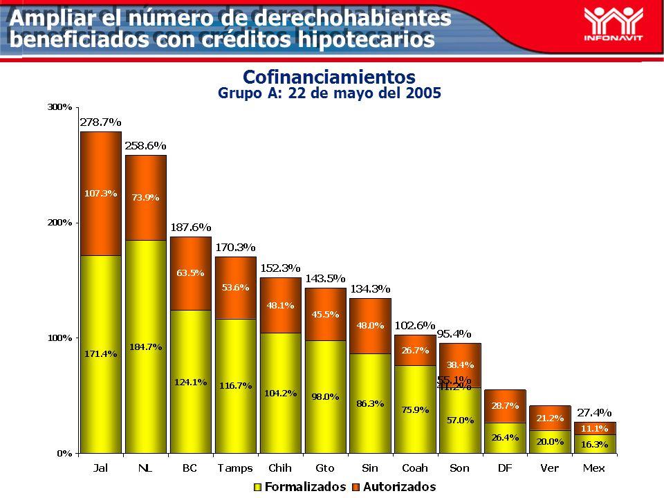 Cofinanciamientos Grupo A: 22 de mayo del 2005 Ampliar el número de derechohabientes beneficiados con créditos hipotecarios