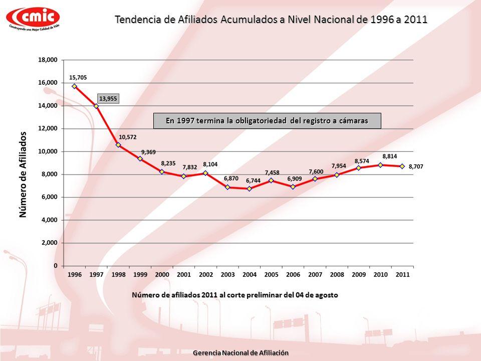 Tendencia de Afiliados Acumulados a Nivel Nacional de 1996 a 2011 En 1997 termina la obligatoriedad del registro a cámaras Número de afiliados 2011 al