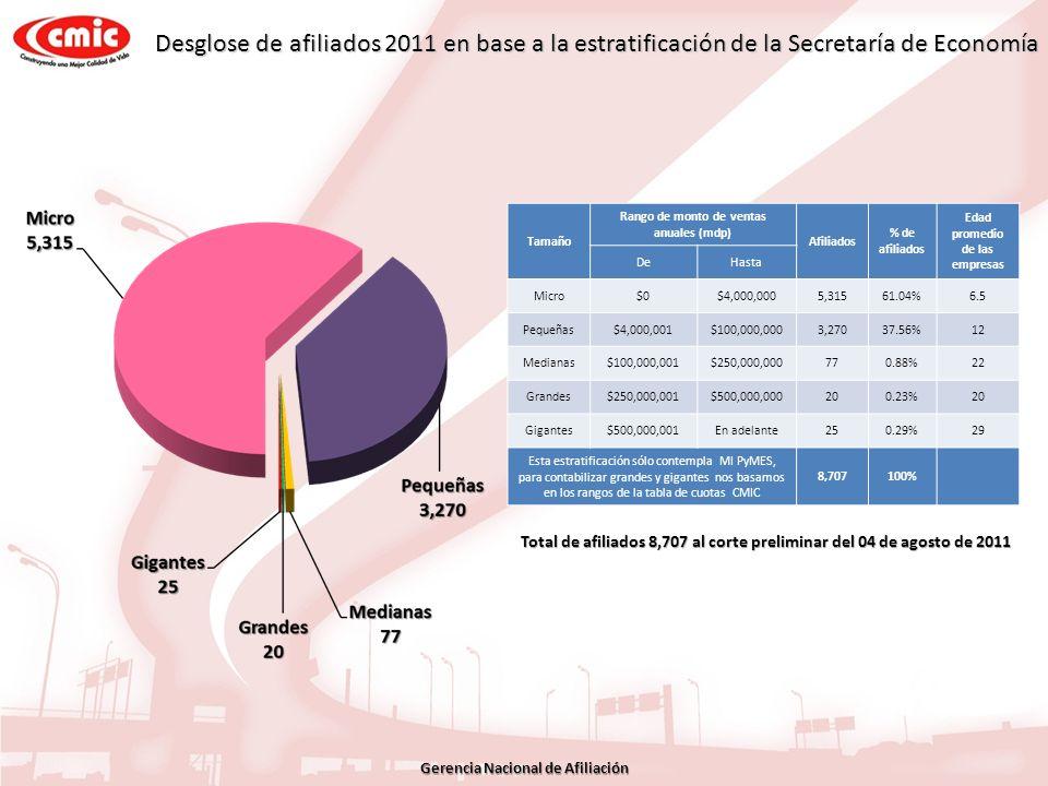 Desglose de afiliados 2011 en base a la estratificación de la Secretaría de Economía Total de afiliados 8,707 al corte preliminar del 04 de agosto de
