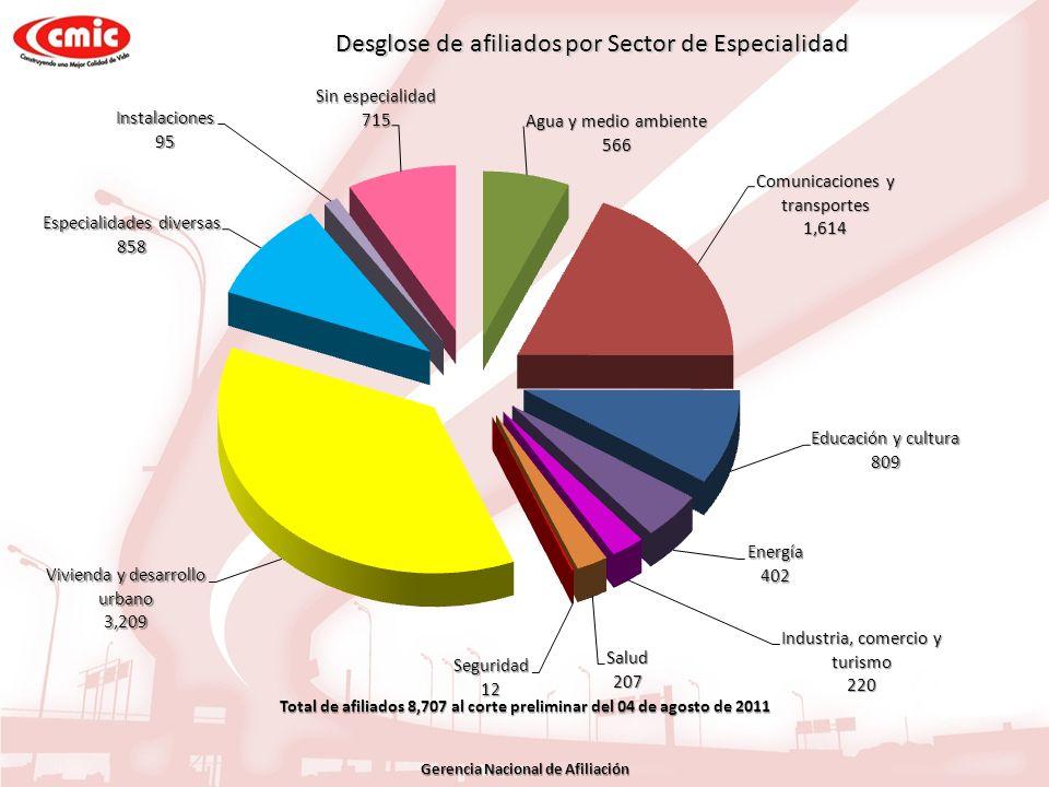 Desglose de afiliados por Sector de Especialidad Total de afiliados 8,707 al corte preliminar del 04 de agosto de 2011 Gerencia Nacional de Afiliación