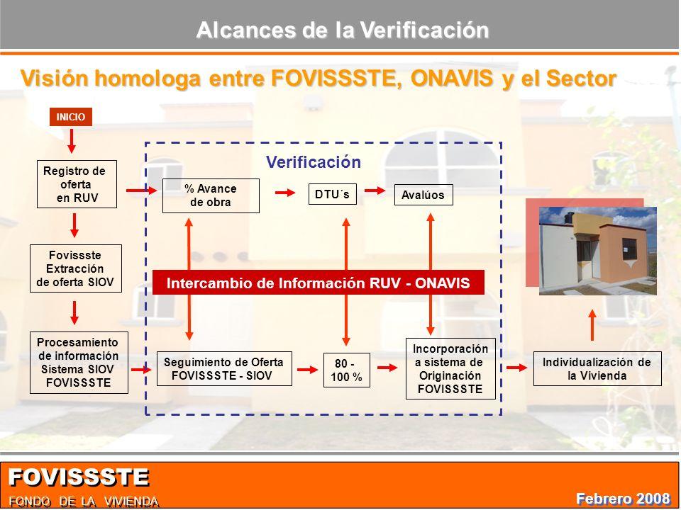 Alcances de la Verificación FONDO DE LA VIVIENDA FOVISSSTE Registro de oferta en RUV Fovissste Extracción de oferta SIOV Procesamiento de información Sistema SIOV FOVISSSTE % Avance de obra DTU´s Avalúos Seguimiento de Oferta FOVISSSTE - SIOV 80 - 100 % Incorporación a sistema de Originación FOVISSSTE Individualización de la Vivienda Intercambio de Información RUV - ONAVIS Verificación INICIO Visión homologa entre FOVISSSTE, ONAVIS y el Sector Febrero 2008