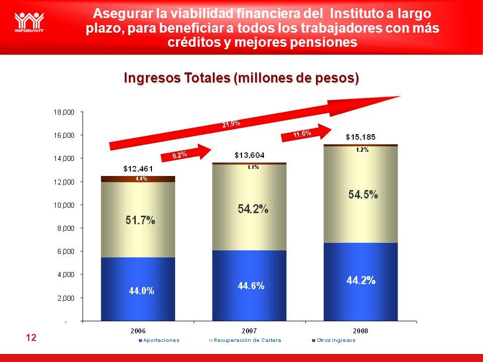 12 Ingresos Totales (millones de pesos) Asegurar la viabilidad financiera del Instituto a largo plazo, para beneficiar a todos los trabajadores con má