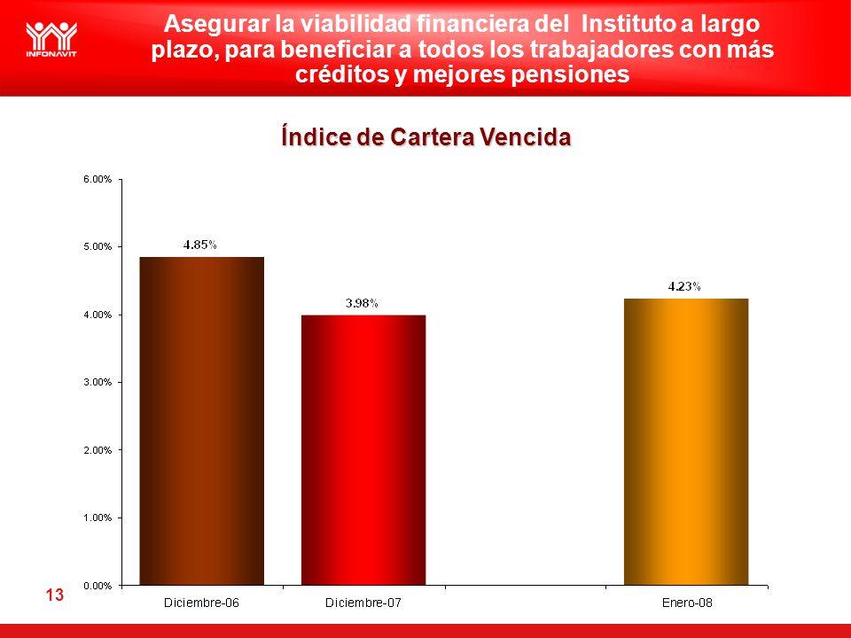 13 Índice de Cartera Vencida Asegurar la viabilidad financiera del Instituto a largo plazo, para beneficiar a todos los trabajadores con más créditos